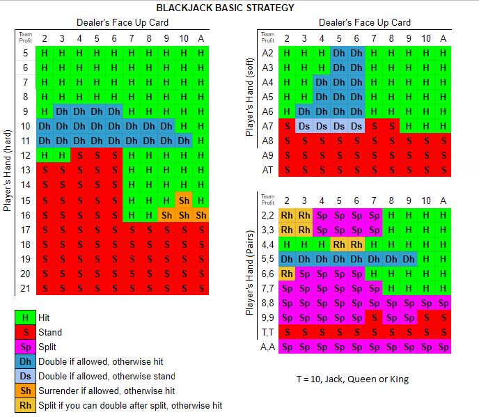 Blackjack tips strategier Twin energycasino